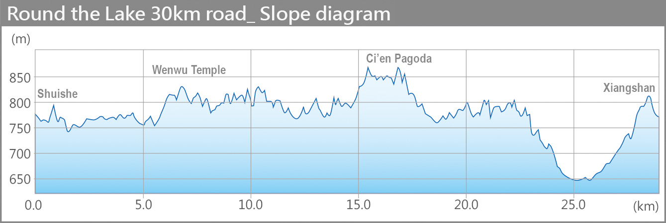 Round the Lake 30km road  Slope diagram